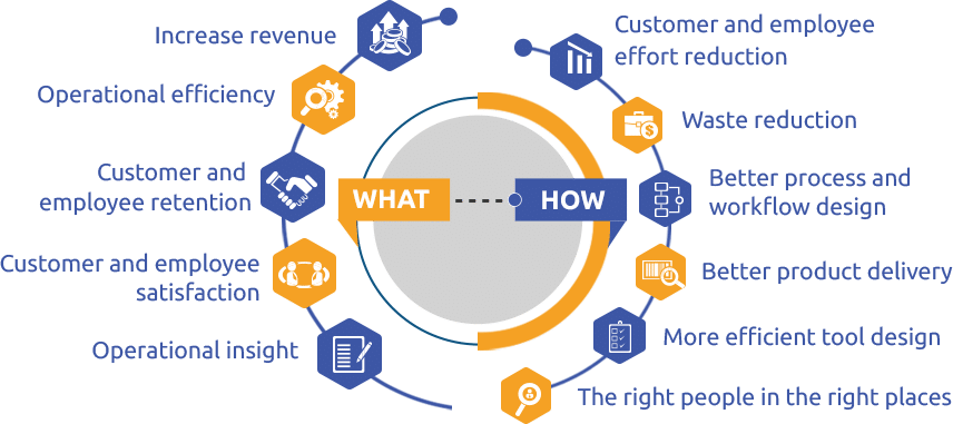 Infographic of what a customer will obtain by using our services, increase revenue, operational efficiency, customer and employee retention, customer and employee satisfaction, operational insight, waste reduction better product delivery, tool design,