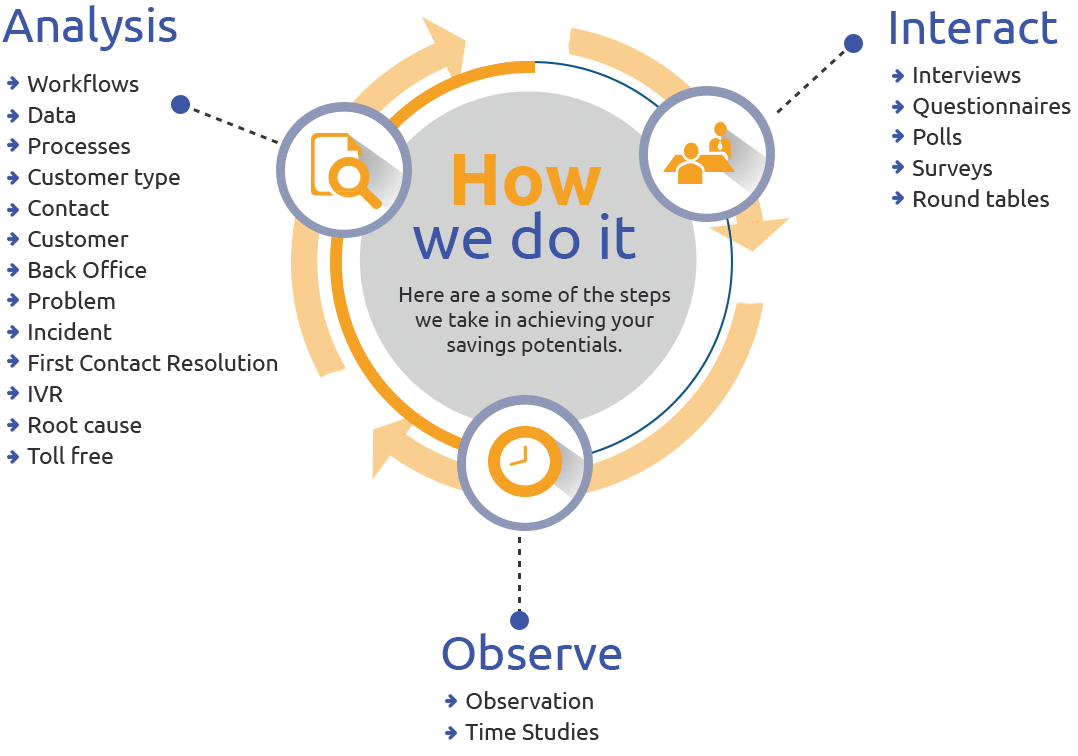 "Infographic of ""how we do it"" Analysis, Interaction and Observation"
